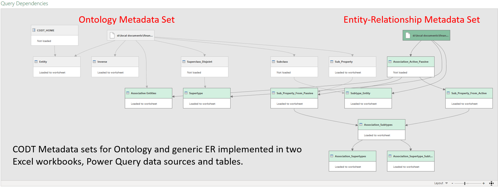 A MS PowerQuery scrennshot of CODT Ontology and ER Metada Sets
