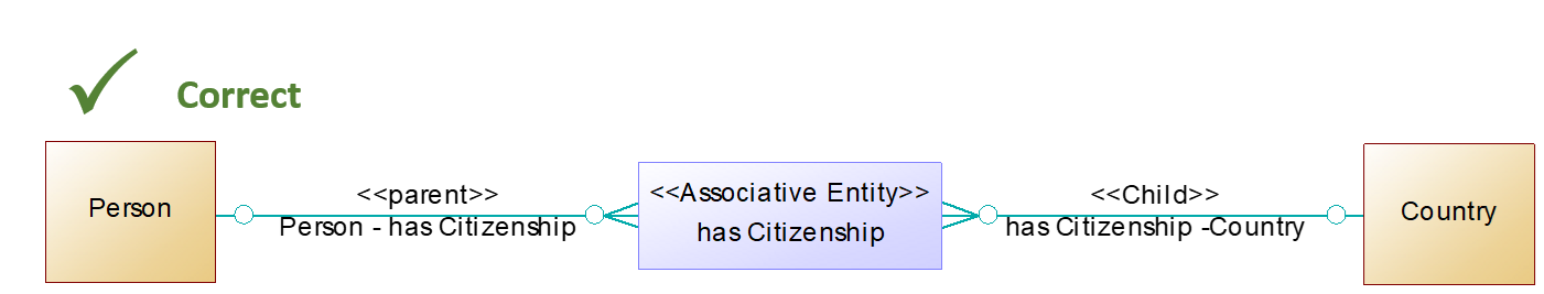 FIB-DM Correct - Person has Citizenship Country (associative entity)