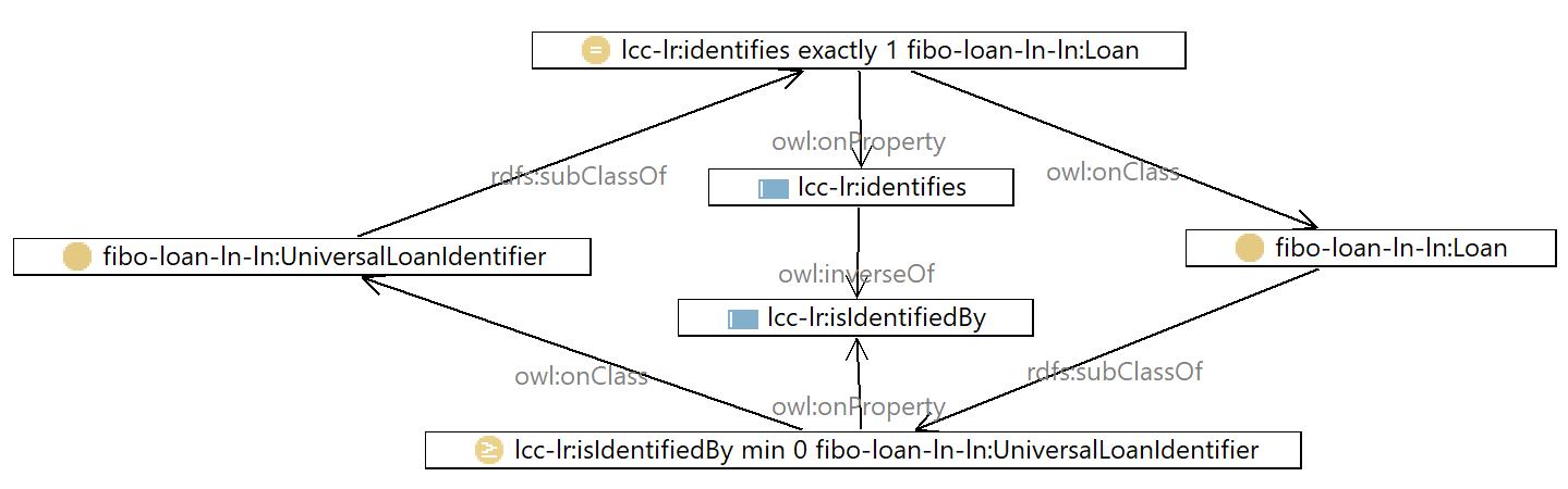 FIBO identifies Universal Loan Identifier example