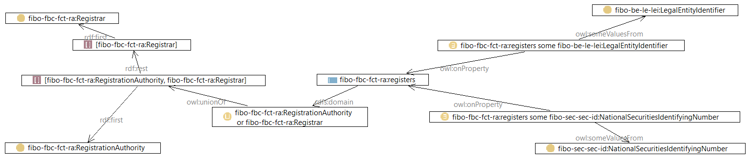 FIBO registers - domains and class restrictions graph