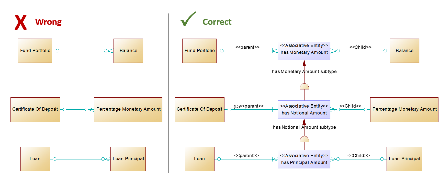 Has Monetary Amount Hierarchy (wrong and correct)