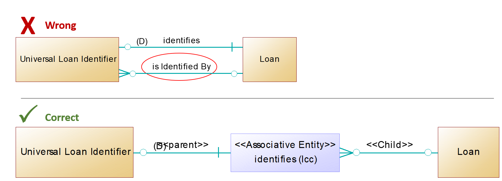 Data Model Identification pattern (wrong and correct)