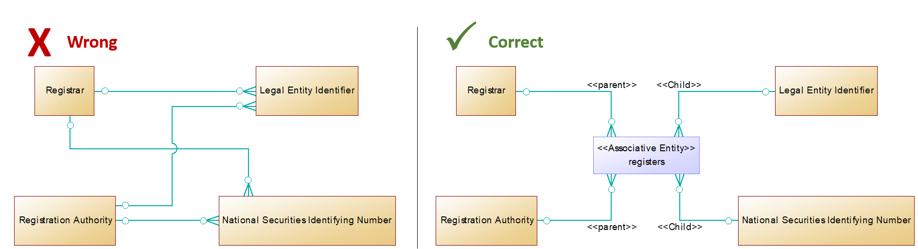A side-by-side view of the correct and erroneous modeling of Registration Authorities and Objects,