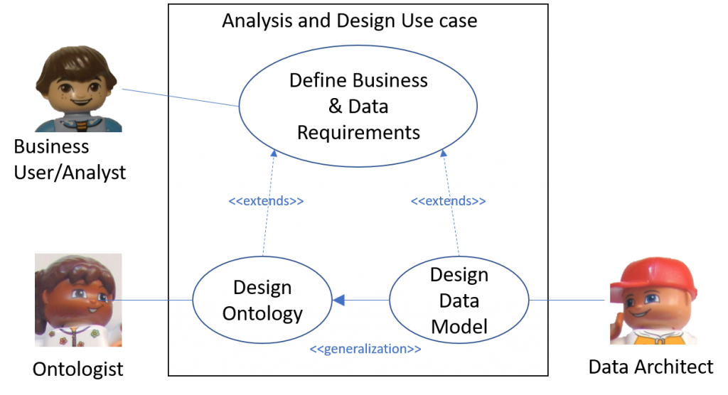 Semantic Enterprise Information Architecture Use Case