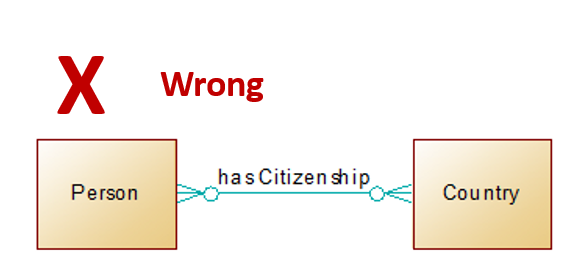 Wrong - Person has Citizenship Country (many-to-many relationship)