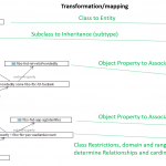 Ontology Graph to Entity Replationship diagram