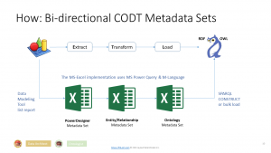 CODT is ETL: Extract, Transform, and Load