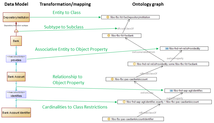 Data Model to Ontology mapping