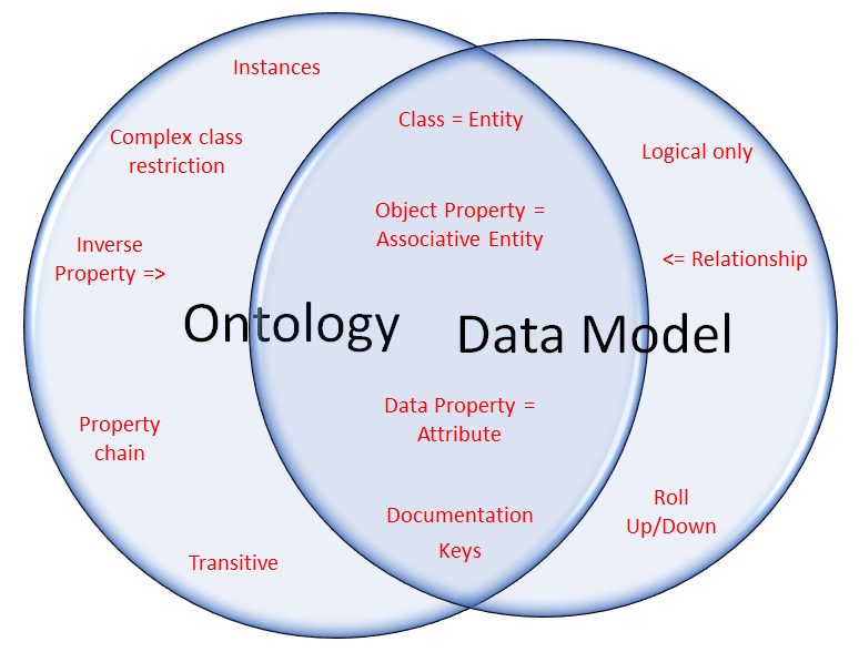 The isomorphic intersection between Ontology and Data Model metamodel