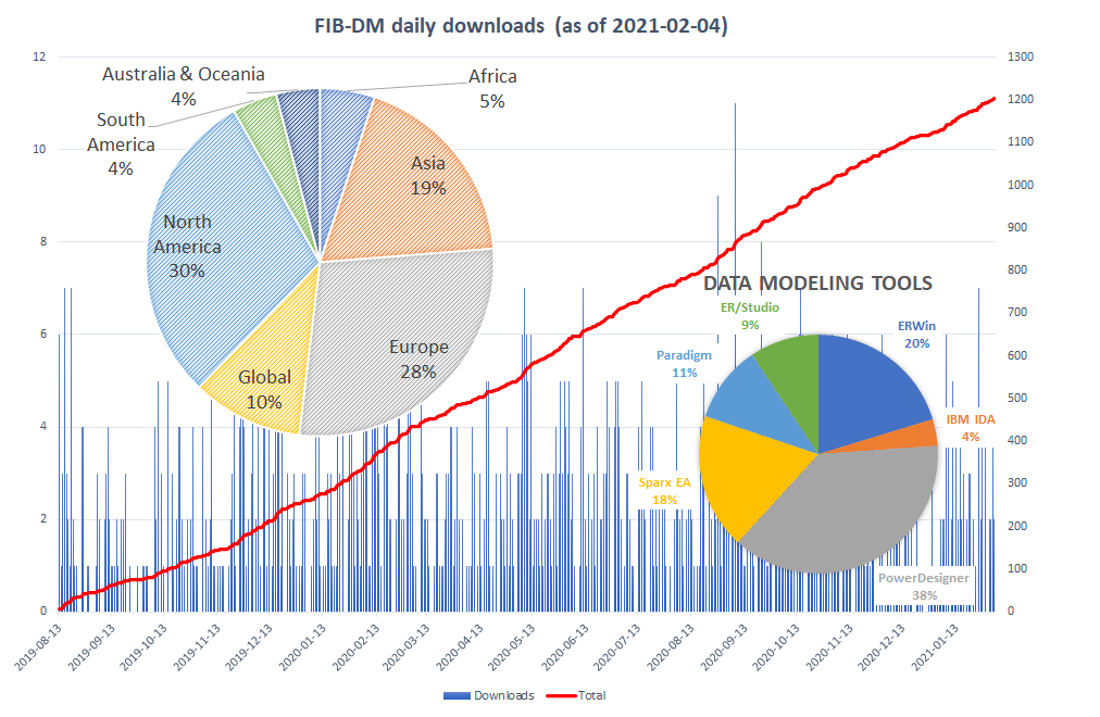 FIB-DM downloads (2021-02-04