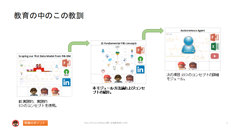 Semantics for Japanese Finance Users slide 04 -Education path