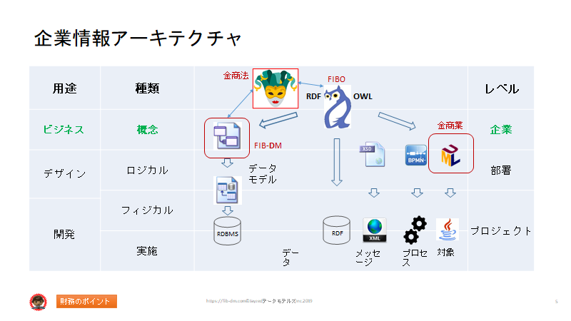 Semantics for Japanese Finance Users slide 05 -Semantic Enterprise Information Architecture