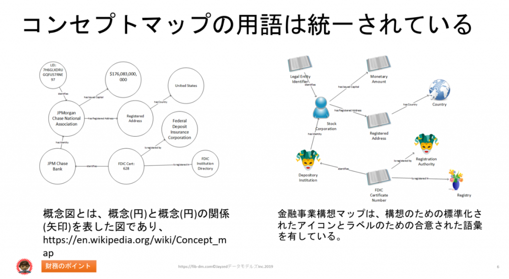 Semantics for Japanese Finance Users slide 06- Concept map vocabulary