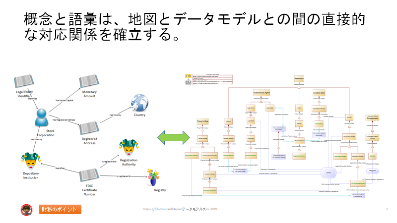 Semantics for Japanese Finance Users slide 07- Data model correspondence