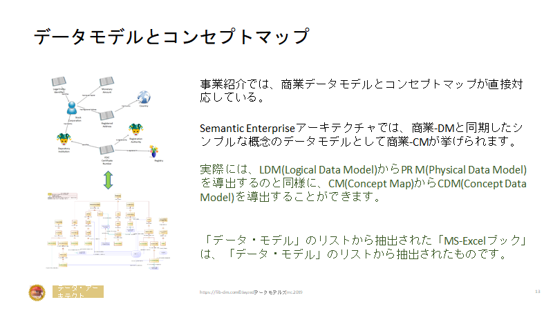 Semantics for Japanese Finance Users slide 13 - Concept map Data Model