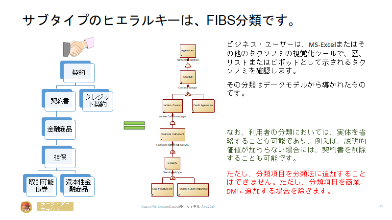 Semantics for Japanese Finance Users slide 15 - Taxonomy Subtype hierarchy