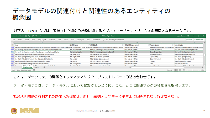 Semantics for Japanese Finance Users slide 16 - Associative Entities