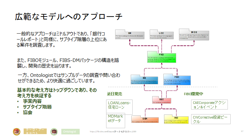 Semantics for Japanese Finance Users slide 17 - Modules Packages