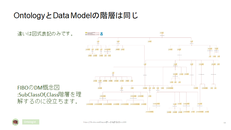 Semantics for Japanese Finance Users slide 18 - Hierarchies