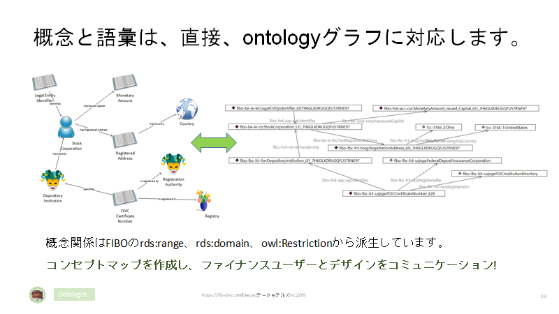 Semantics for Japanese Finance Users slide 19 - Ontology graph