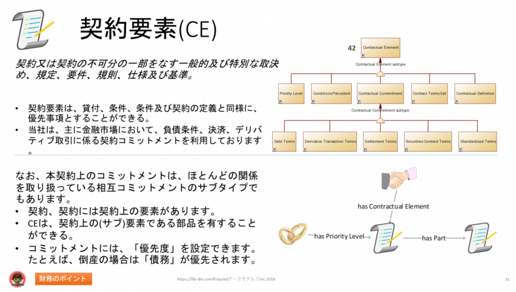 Semantics for Japanese Finance Users slide 31 - Contractual Element (CE)