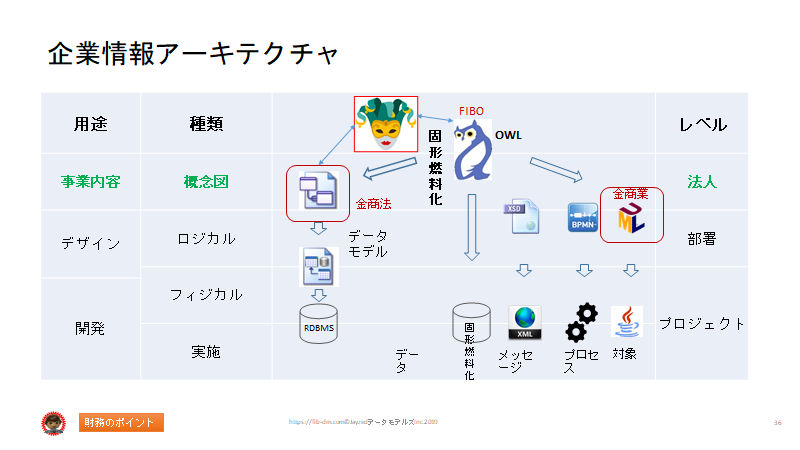 Semantics for Japanese Finance Users slide 36 - Semantic Enterprise Information Architecture