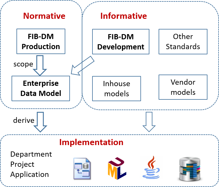 FIB-DM Normative and Informative model for Implementation architecture diagram