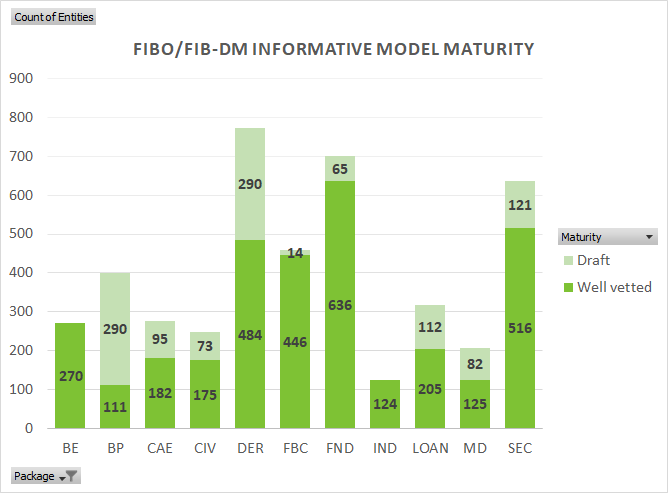 FIBO FIB-DM Development version maturity