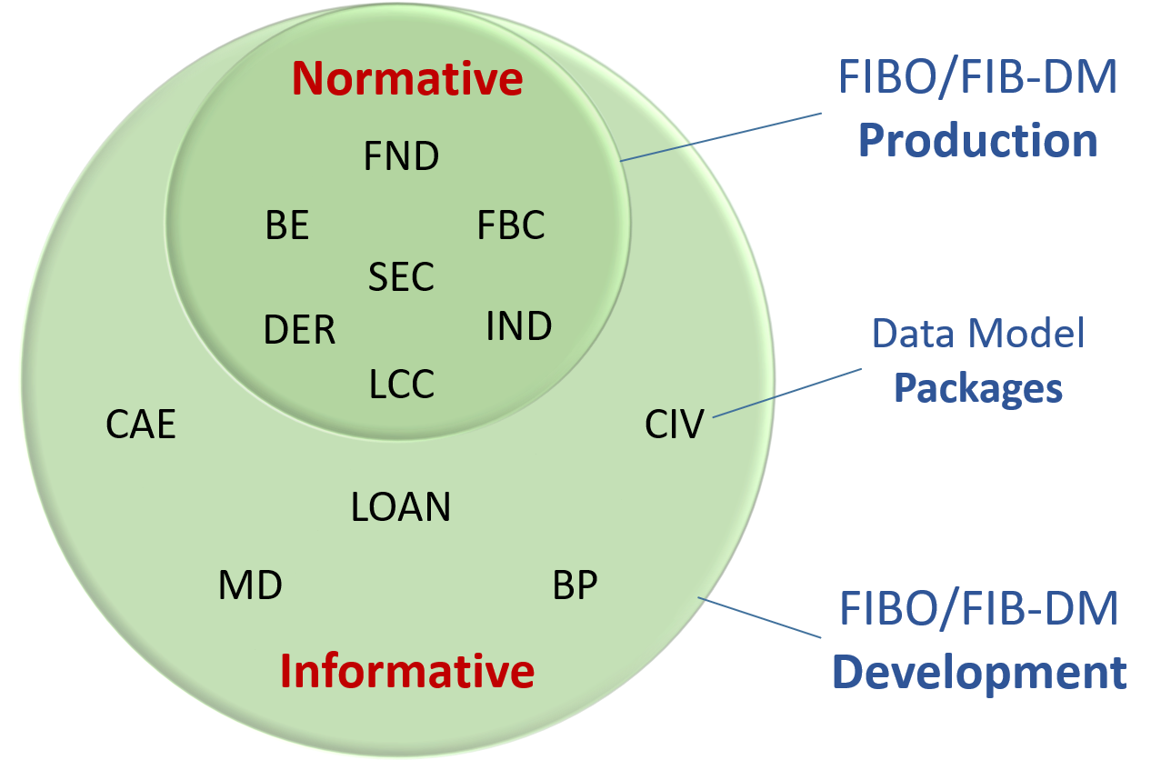 FIBO FIB-DM Production and Development modules Venn diagram
