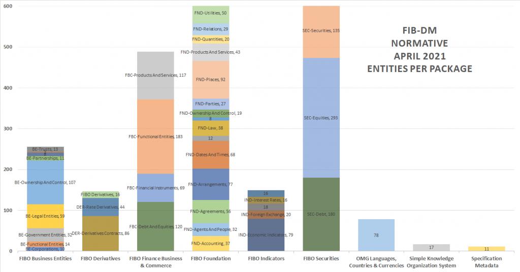FIB-DM Normative - Entities per Package (column chart)