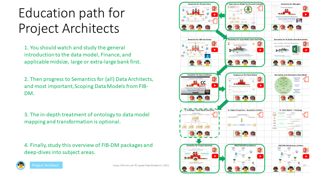 Semantics for Project Data Architects - education path