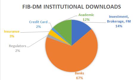 FIB-DM institutional downloads
