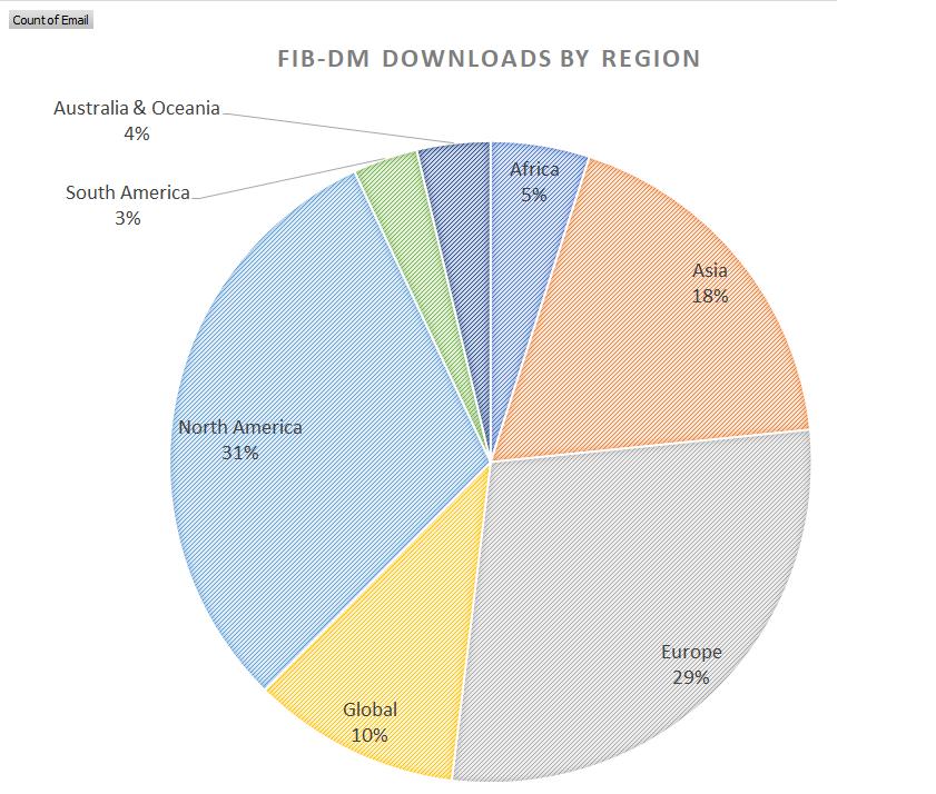 FIB-DM downloads by region
