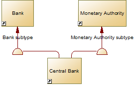 FIB-DM context diagram - Central Bank supertypes
