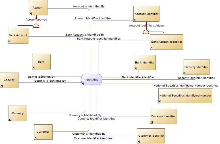 FIB-DM context diagram - Identifiers