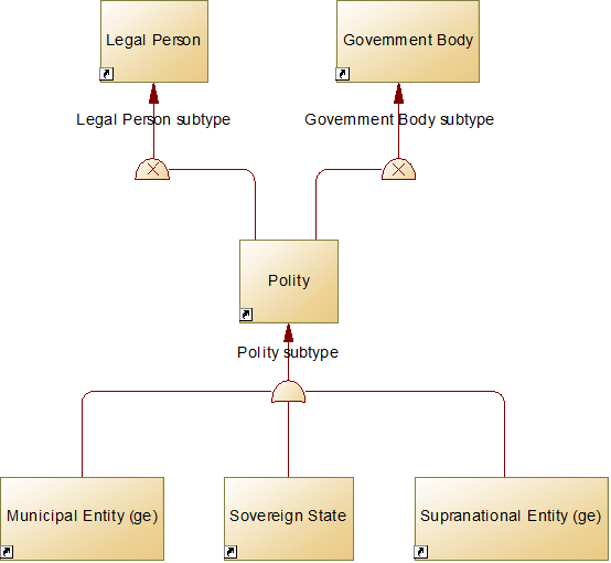 An ER diagram of the Polity entity with its two supertypes, Legal Person and Government Body, and its subtypes Municipal Entity, Sovereign State and Supranational Entity.