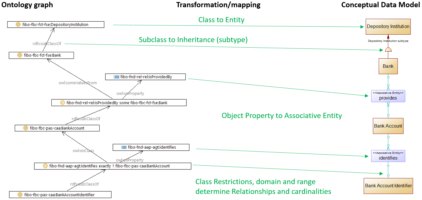 Bank Account Ontology Graph to Entity-Relationship model mapping diagram