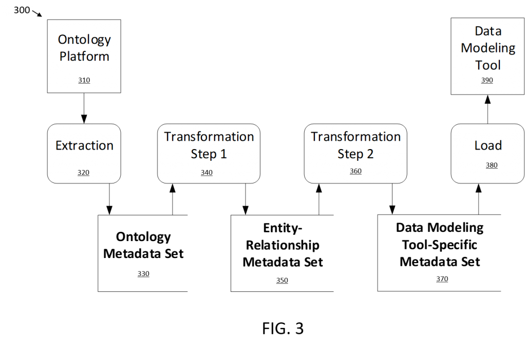 Patent Drawing FIG 3 - CODT Metadata Sets (storage medium)