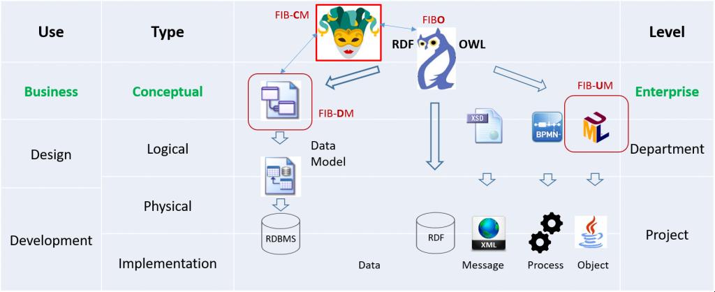 Semantic Enterprise Information Architecture diagram