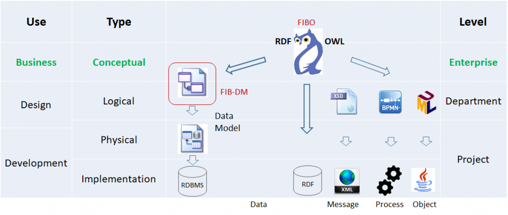 The diagram shows FIBO RDF-OWL, derived models and physical implementations. FIB-DM data model deployed on an RDBMS.
