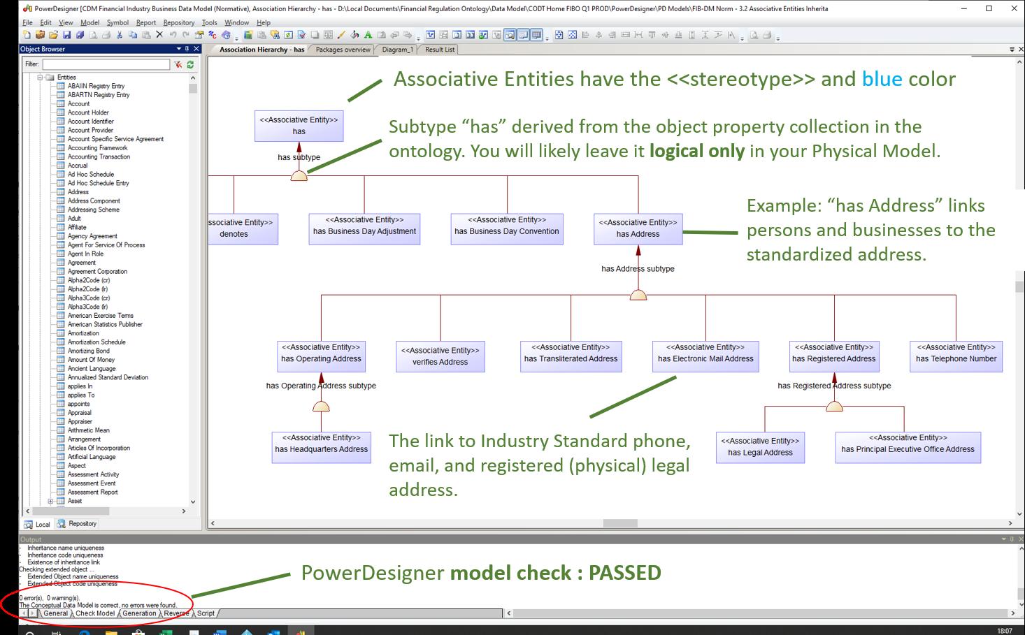 FIB-DM Associative Entity - has, diagram annotated
