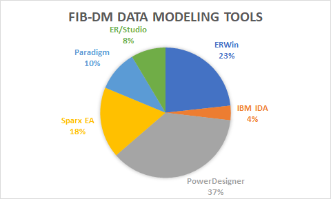 FIB-DM Data Modeling Tools (as of 2020-05-27)