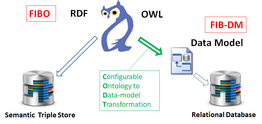 Ontology to data model transformation. FIBO RDF/OWL transforms to FIB-DM data model and Relational Database