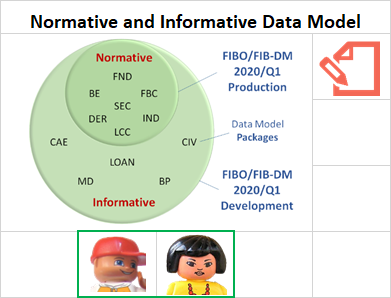 Normative and Informative Data Model (resource info card)