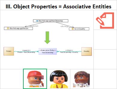 Object Properties - Associative Entities (resource info card)