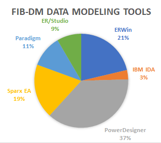 FIB-DM Data Modeling Tools 20201102