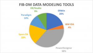 FIB-DM Data Modelling Tools (pie chart)