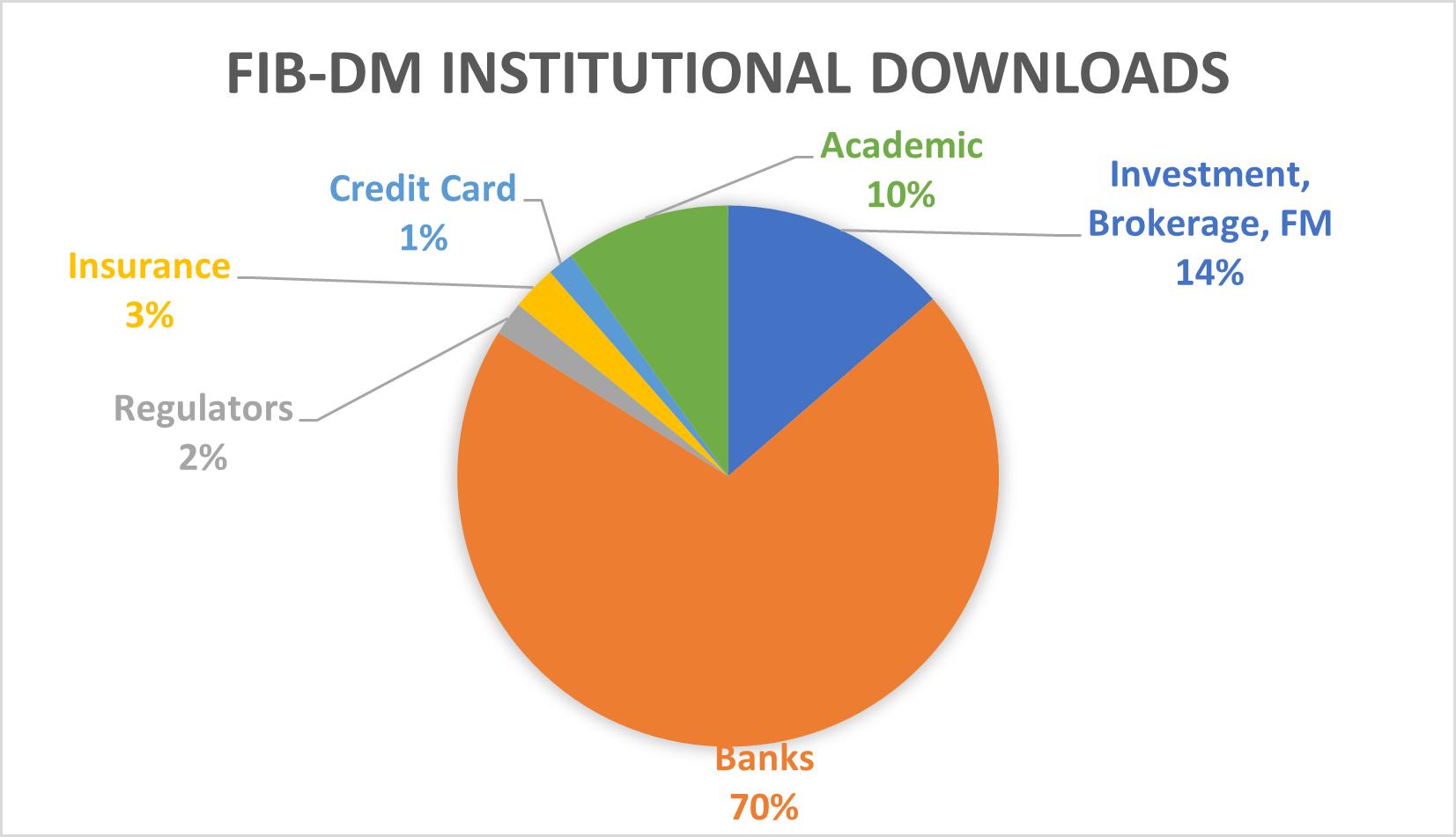 FIB-DM Institutional downloads (pie chart)