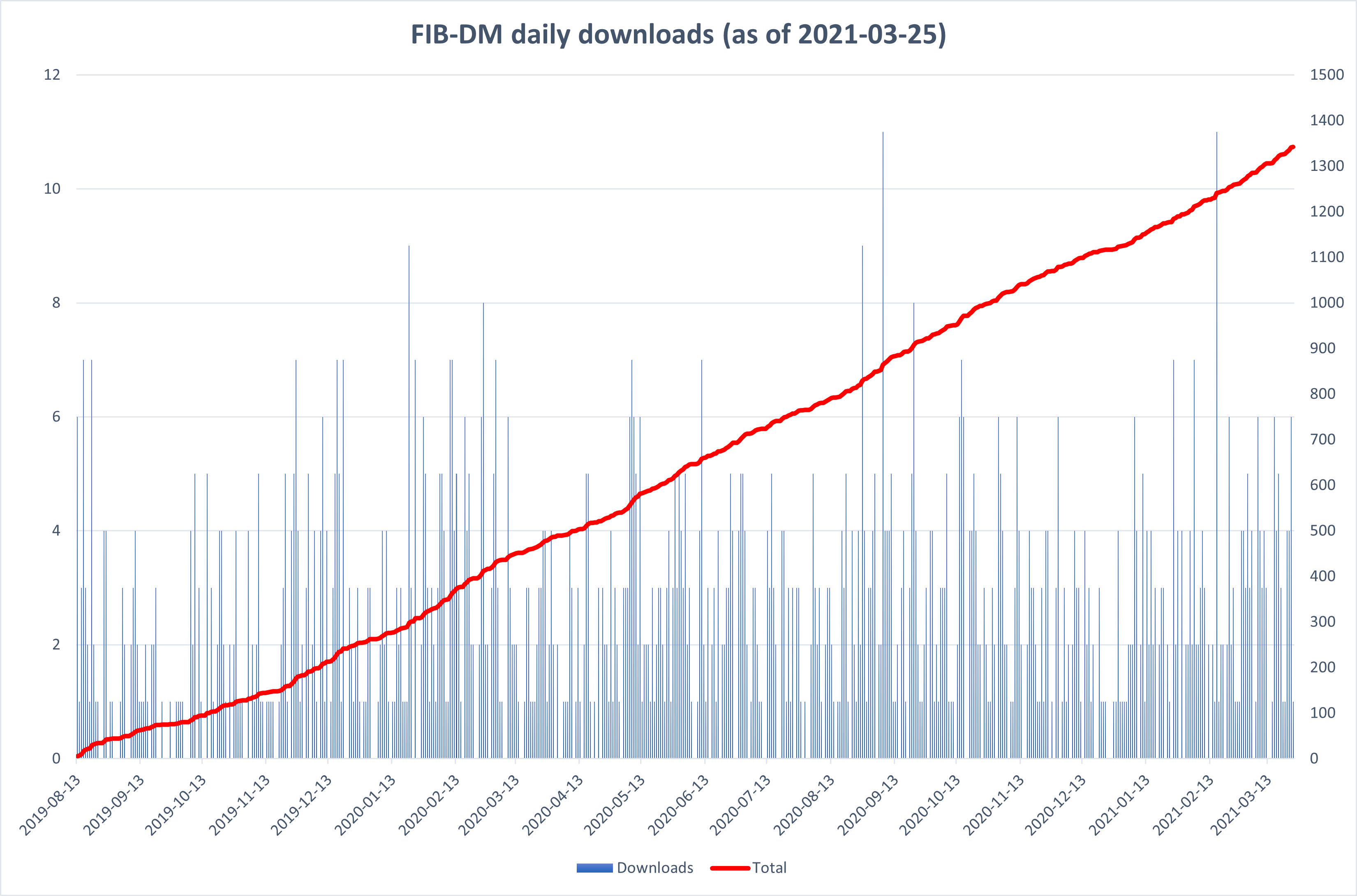 FIB-DM daily downloads (column chart)